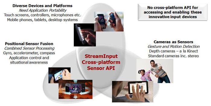 StreamInput - Cross-platform advanced sensor processing and